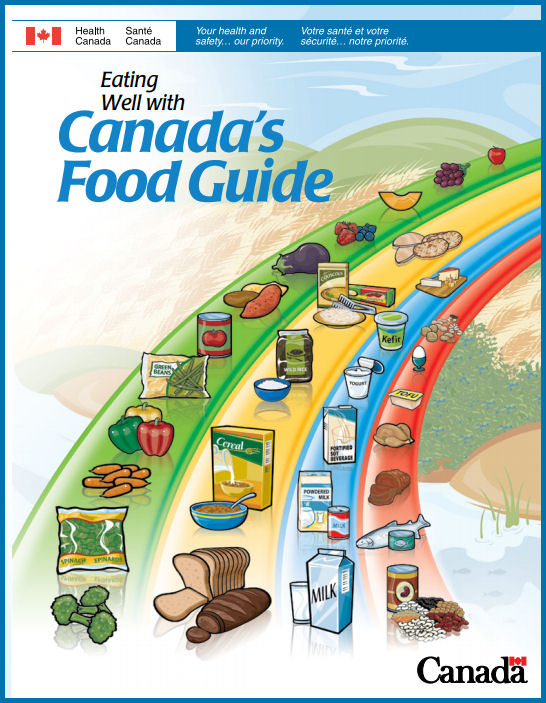 canadafoodguide - Copy
